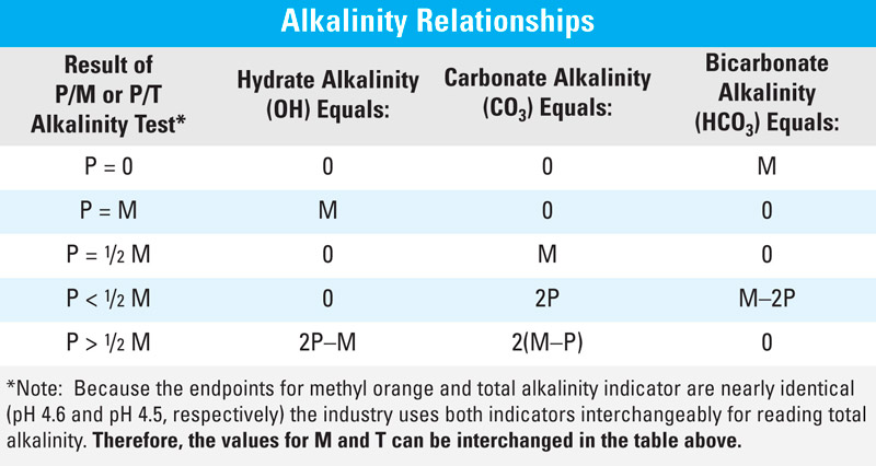If Acid Is Being Added To Adjust Ph It Will Also Alter The P T Alkalinity Relationship